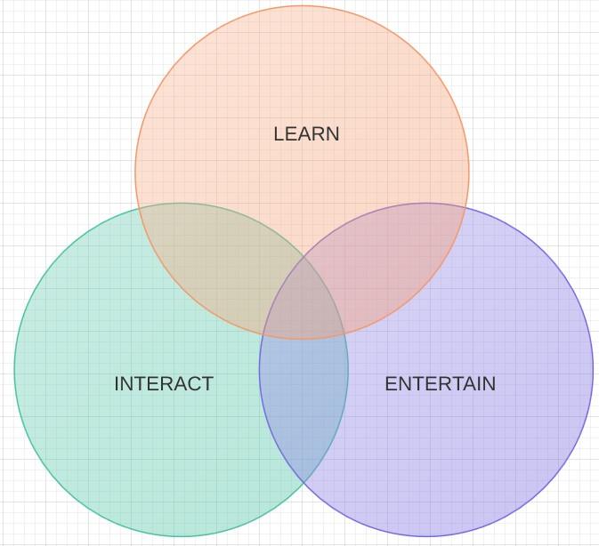 panel-venn-diagram